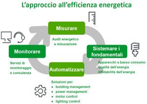 Approccio efficienza energetica